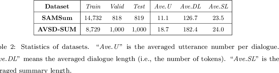 Figure 4 for Dialogue Summarization with Supporting Utterance Flow Modeling and Fact Regularization