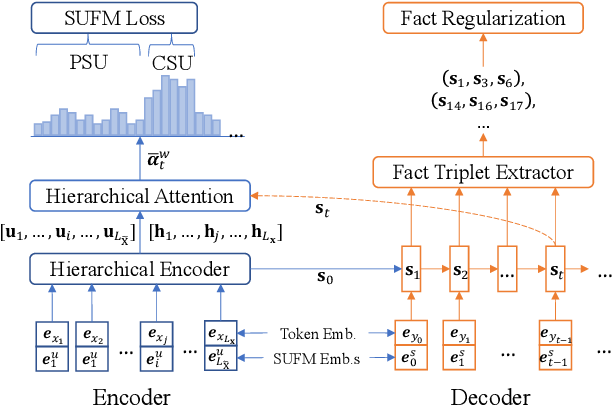 Figure 3 for Dialogue Summarization with Supporting Utterance Flow Modeling and Fact Regularization