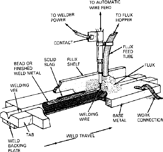Welding Polarity Diagram