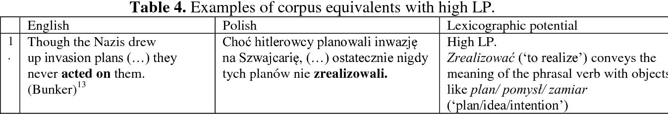 Pdf Lexicographic Potential Of Corpus Equivalents The Case Of