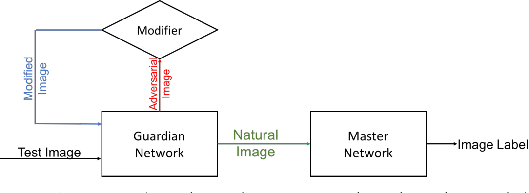 Figure 1 for ReabsNet: Detecting and Revising Adversarial Examples