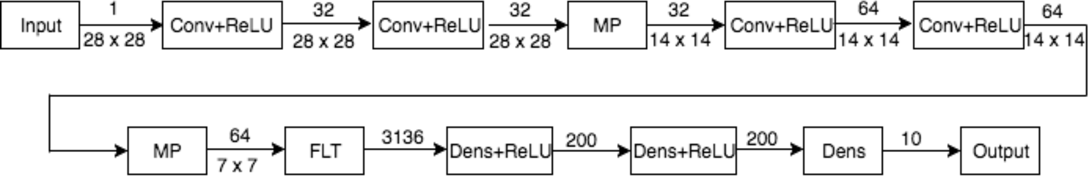 Figure 2 for ReabsNet: Detecting and Revising Adversarial Examples