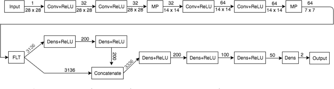 Figure 4 for ReabsNet: Detecting and Revising Adversarial Examples