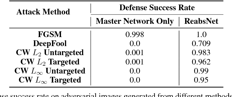 Figure 3 for ReabsNet: Detecting and Revising Adversarial Examples