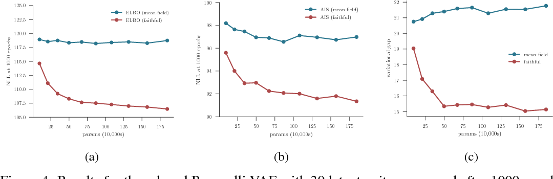 Figure 2 for Faithful Inversion of Generative Models for Effective Amortized Inference