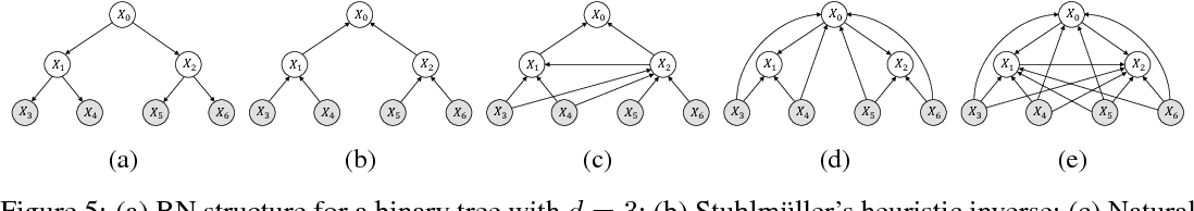 Figure 3 for Faithful Inversion of Generative Models for Effective Amortized Inference