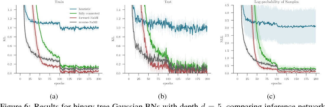 Figure 4 for Faithful Inversion of Generative Models for Effective Amortized Inference