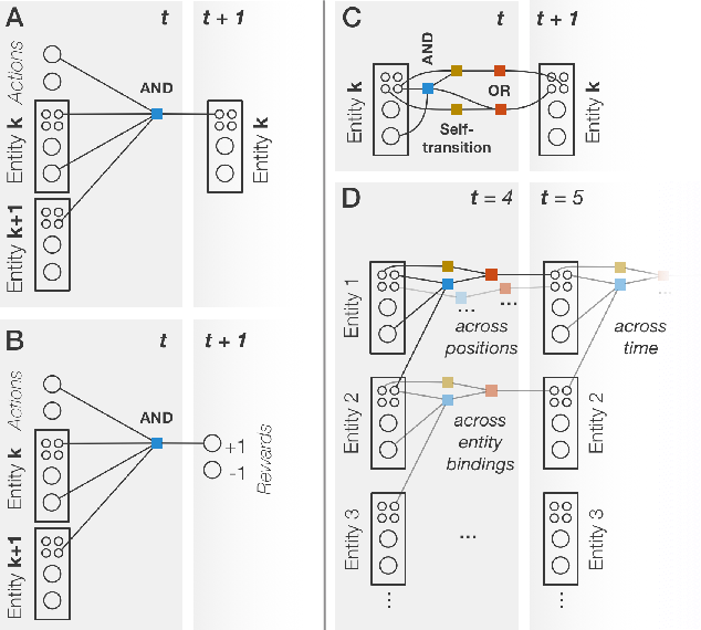 Figure 3 for Schema Networks: Zero-shot Transfer with a Generative Causal Model of Intuitive Physics