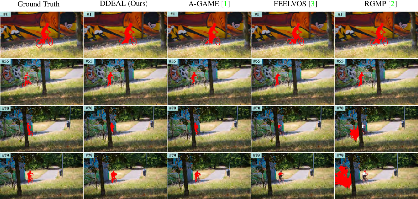 Figure 1 for Directional Deep Embedding and Appearance Learning for Fast Video Object Segmentation