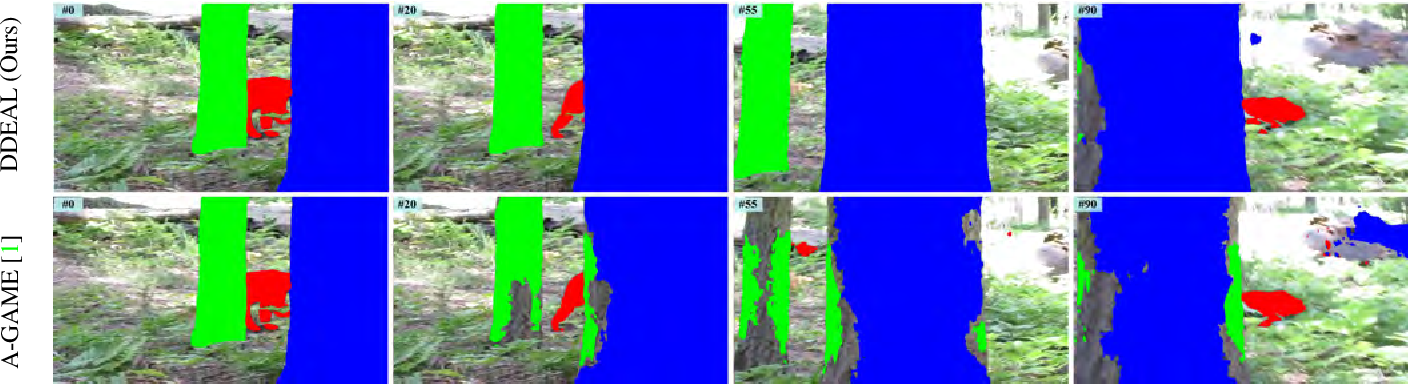 Figure 2 for Directional Deep Embedding and Appearance Learning for Fast Video Object Segmentation