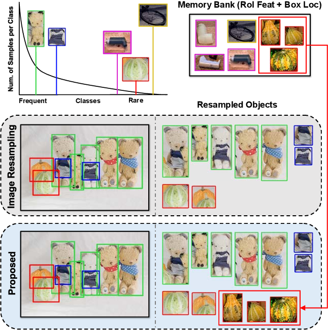 Figure 1 for Image-Level or Object-Level? A Tale of Two Resampling Strategies for Long-Tailed Detection