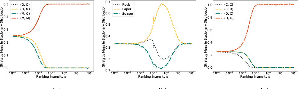 Figure 3 for $α^α$-Rank: Scalable Multi-agent Evaluation through Evolution