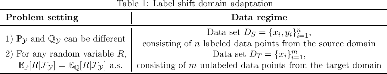 Figure 1 for Importance Weight Estimation and Generalization in Domain Adaptation under Label Shift