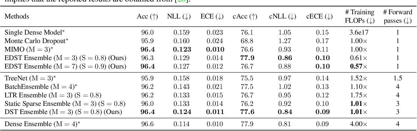 Figure 2 for FreeTickets: Accurate, Robust and Efficient Deep Ensemble by Training with Dynamic Sparsity