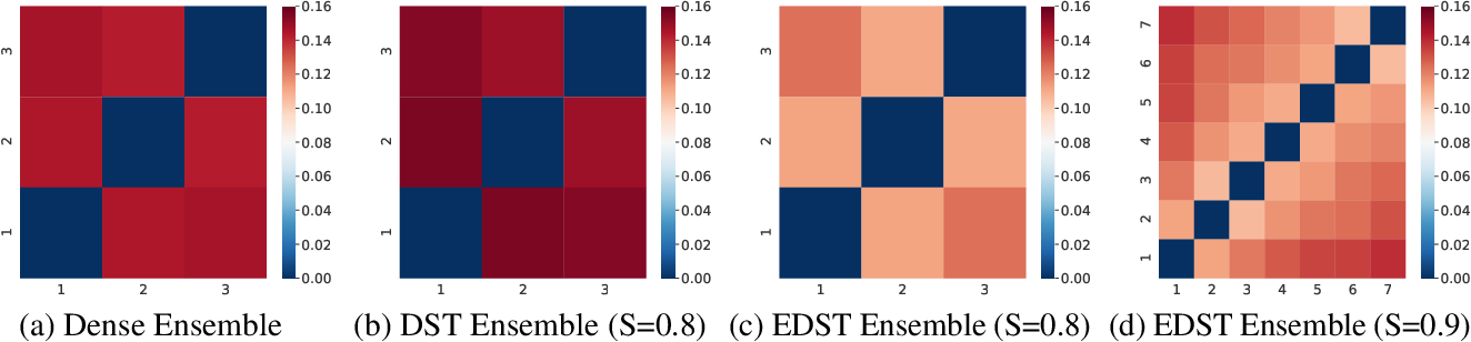 Figure 4 for FreeTickets: Accurate, Robust and Efficient Deep Ensemble by Training with Dynamic Sparsity