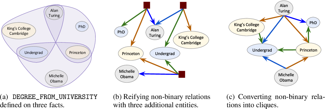 Figure 1 for Knowledge Hypergraphs: Extending Knowledge Graphs Beyond Binary Relations