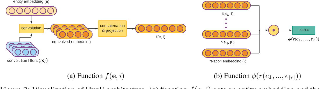 Figure 3 for Knowledge Hypergraphs: Extending Knowledge Graphs Beyond Binary Relations