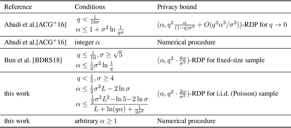 Figure 1 for Rényi Differential Privacy of the Sampled Gaussian Mechanism