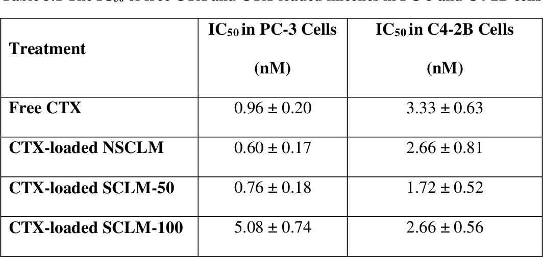 Table 3.1 The IC50 of free CTX and CTX-loaded micelles in PC-3 and C4-2B cells