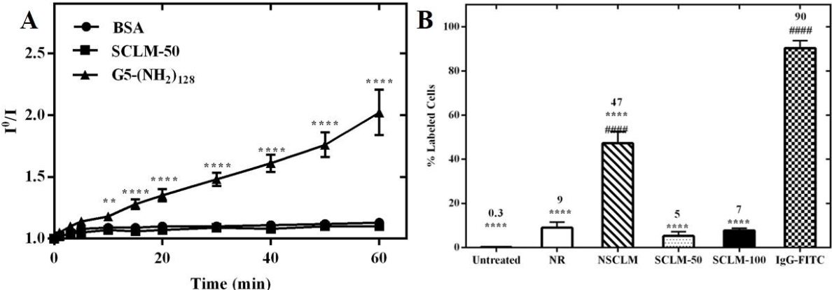 Figure 3.12 Micelles opsonization and macrophage uptake tests.