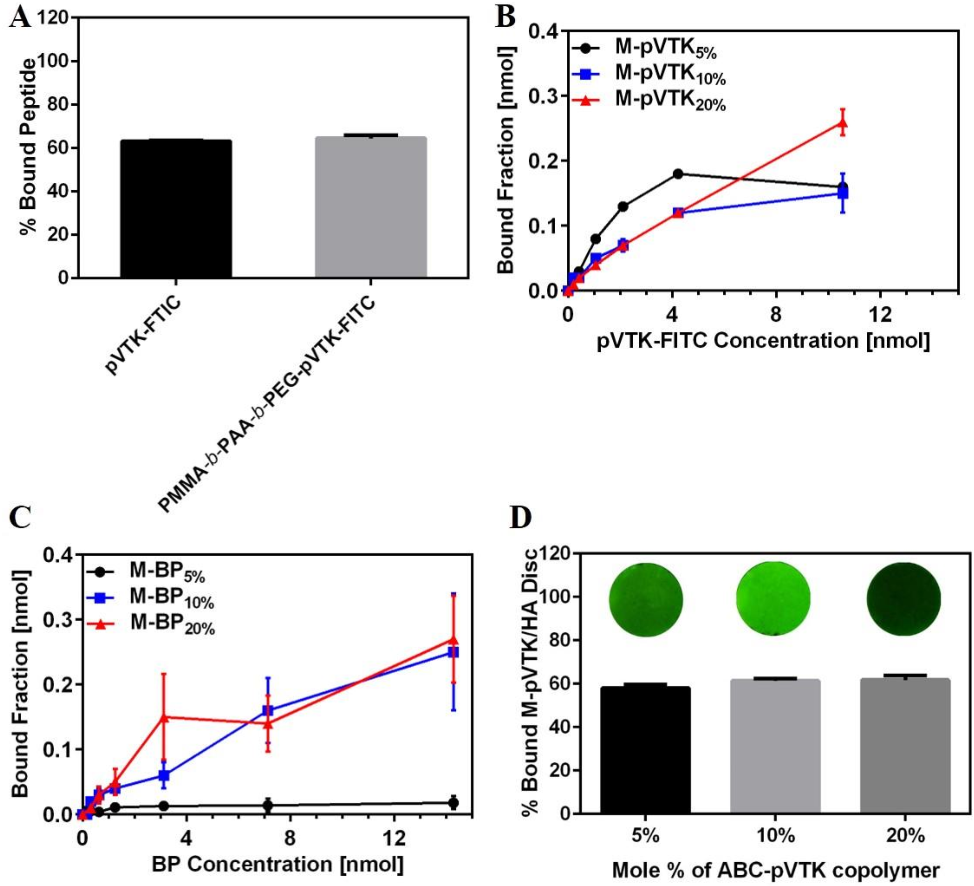 Figure 4.5 Binding of the particles to bone powder. (A) The percentage bound of pVTK-FITC peptide and pVTK-FITC coupled PMMA-b-PAA-b-PEG triblock copolymer on HA powder (B) M-pVTK binding kinetics, (C) M-BP binding kinetics, and (D) 5, 10, 20% mole of pVTK targeting particle binding to HA disk and the fluorescence images of these disks after pVTK targeting particle binding. Results show the average + SEM of three independent solutions for each bone targeted particle formulation.
