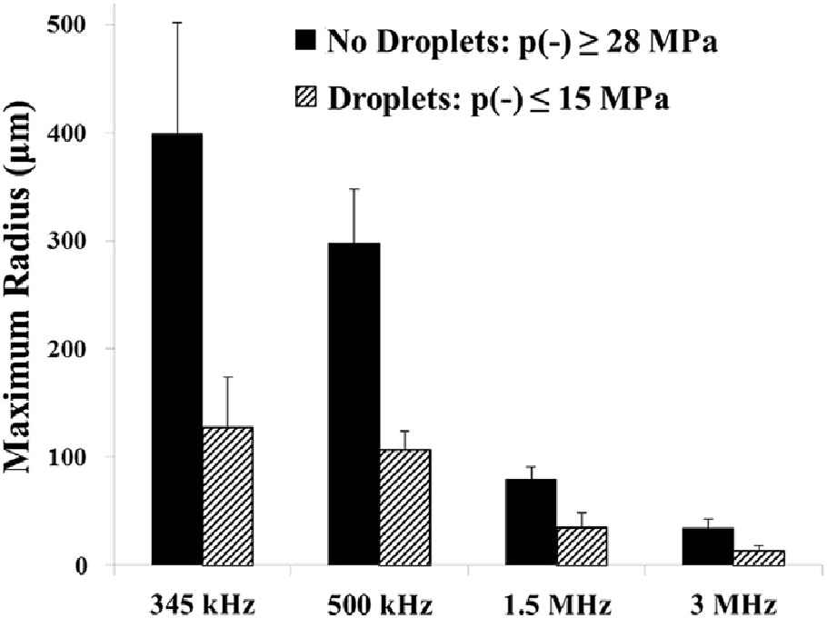 Figure A.8 Bubble Rmax results. Plot shows a comparison of the maximum bubble radius produced in tissue phantoms with and without nanodroplets by 345 kHz, 500 kHz, 1.5 MHz, and 3 MHz histotripsy pulses. The peak negative pressures (p-) applied for each condition are listed in Table 1.