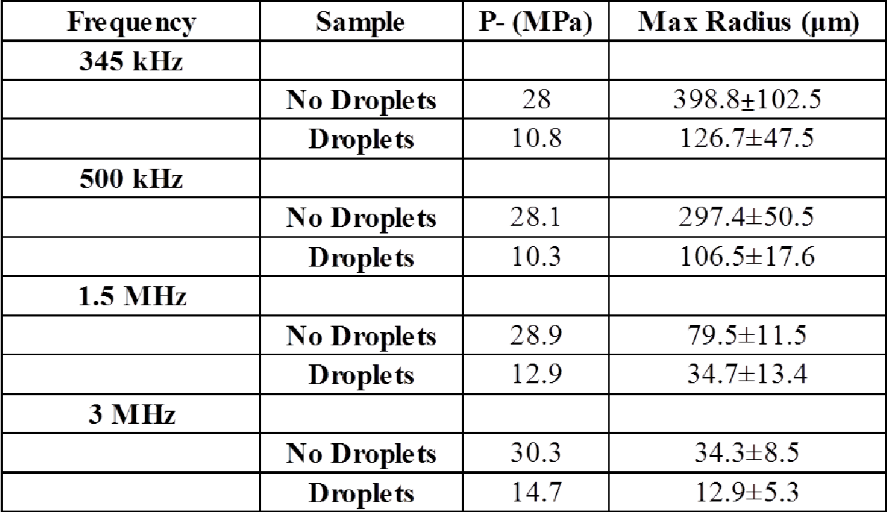 Table A.1 Bubble Rmax results. Table shows the maximum bubble radius produced in tissue phantoms with and without nanodroplets, along with the peak negative pressure (p-) applied for each condition. The p- for each condition was chosen to be slightly above the nanodroplet-mediated histotripsy (NMH) and intrinsic cavitation thresholds of the sample at each frequency.