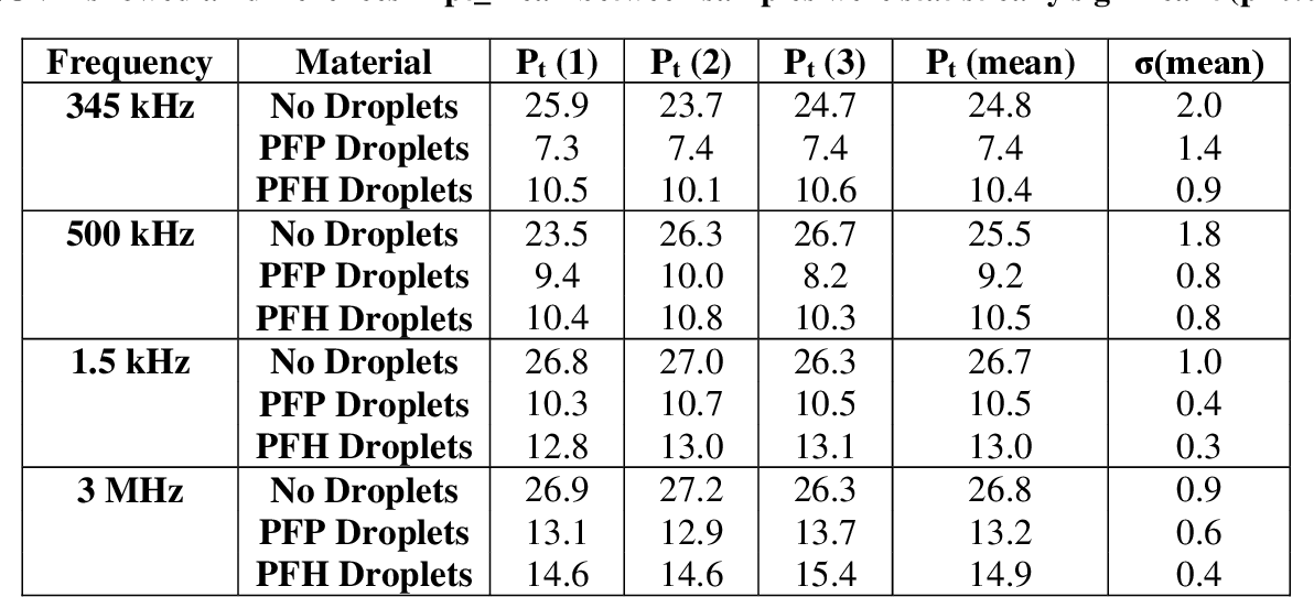 Table B.1 Threshold results. Table shows the values for the peak negative pressure, pt, at which the fit curve set Pcav = 0.5 for each sample as well as the mean values for pt and σ. A two-way ANOVA showed all differences in pt_mean between samples were statistically significant (p<0.05).