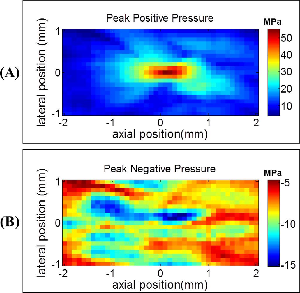 Figure C.13 Positive-polarity Pulse: Pressure Fields. 2D spatial pressure fields were measured by the FOPH for a positive-polarity pulse.