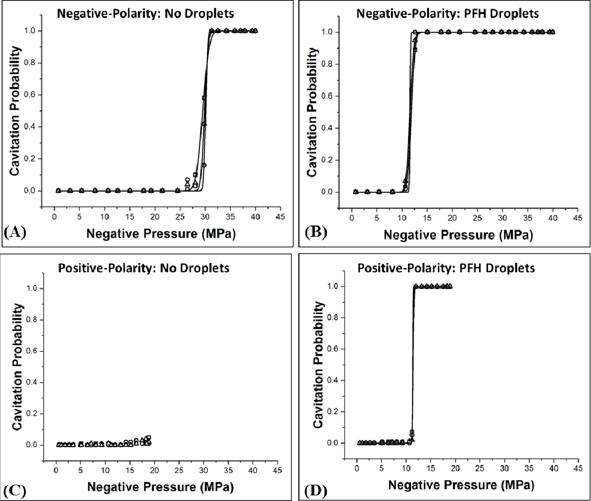 Figure C.16 Cavitation Probability vs. Negative Pressure. Plots show the cavitation probability as a function of negative pressure for (A, C) control and (B, D) PFH phantoms exposed to (A, B) negative-polarity pulses and (C, D) positive-polarity pulses. The P– threshold measured for the negative-polarity and positive-polarity pulses showed close agreement for PFH phantoms. Cavitation couldn't be generated in control phantoms exposed to positive-polarity pulses (Max P–=18.4 MPa).