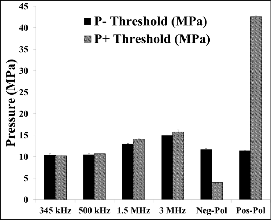 Figure C.19 NMH Threshold Results Comparison. Plot compares the P– and P+ thresholds measured for PFH phantoms in this study (negative-polarity and positive-polarity pulses) with the thresholds previously measured using dual-polarity pulses (f=345kHz, 500kHz, 1.5MHz, 3 MHz) [355]. Results suggest NMH cavitation is generated directly from the P– of the incident wave.