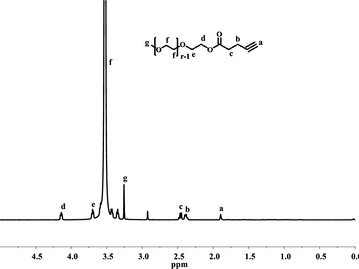 Figure D.4 1H NMR spectrum of alkyne-PEG in CDCl3.