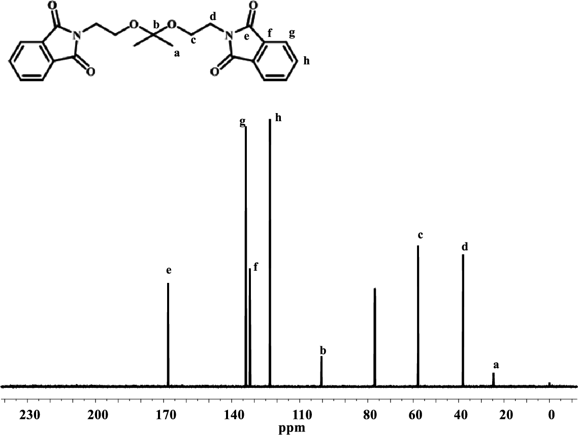 Figure D.8 13C NMR of Compound X 2,2'-(Propane-2,2-diylbis(oxy))bis(diethane2,1diyl)bis(isoindoline-1,3-dione) in CDCl3.