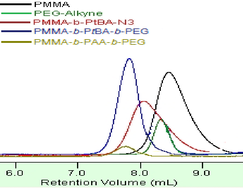 Figure D.9 GPC results of PEG-b-PAA-b-PMMA block copolymer and its precursors.