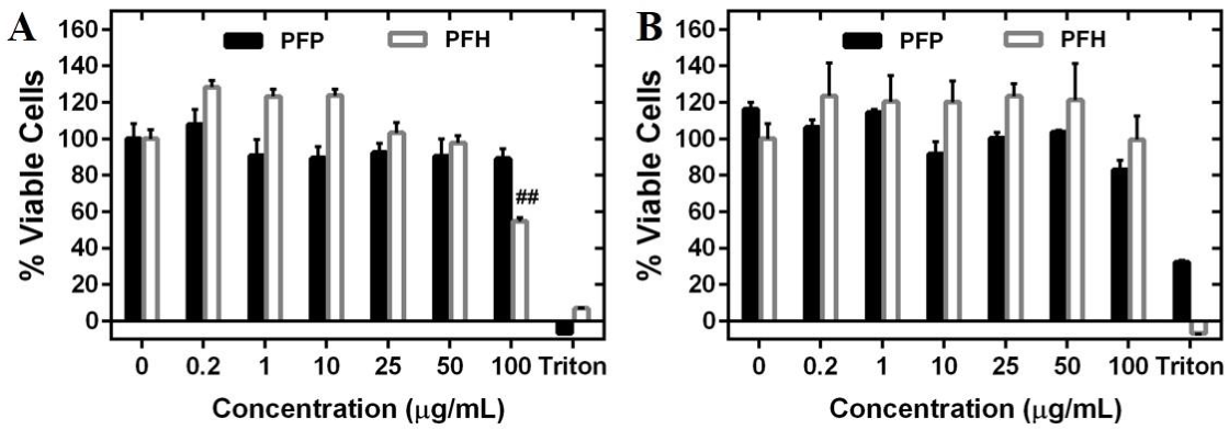 Figure 2.5 Evaluation of in vitro toxicity of PFP- and PFH-loaded nanodroplets towards