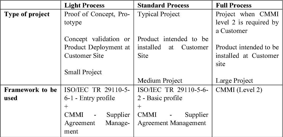 Implementing The New Isoiec 29110 Systems Engineering Process