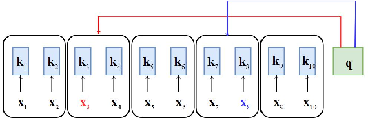 Figure 3 for Differentiable Window for Dynamic Local Attention