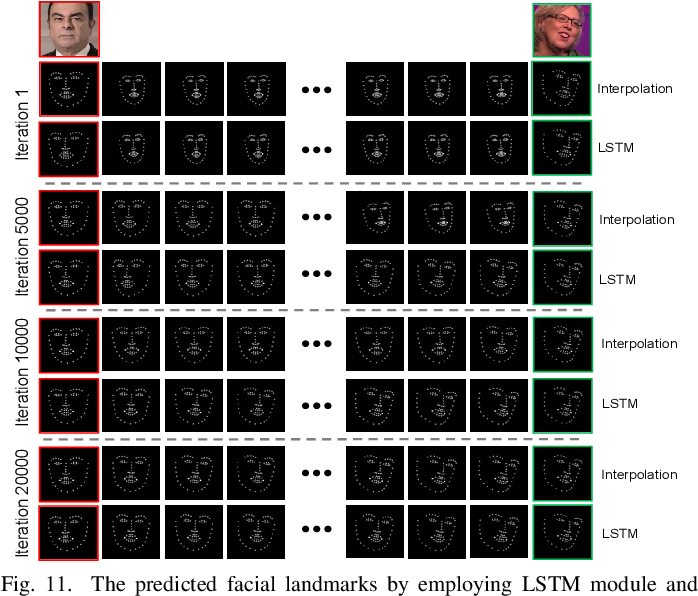 Figure 3 for Image-to-Video Generation via 3D Facial Dynamics