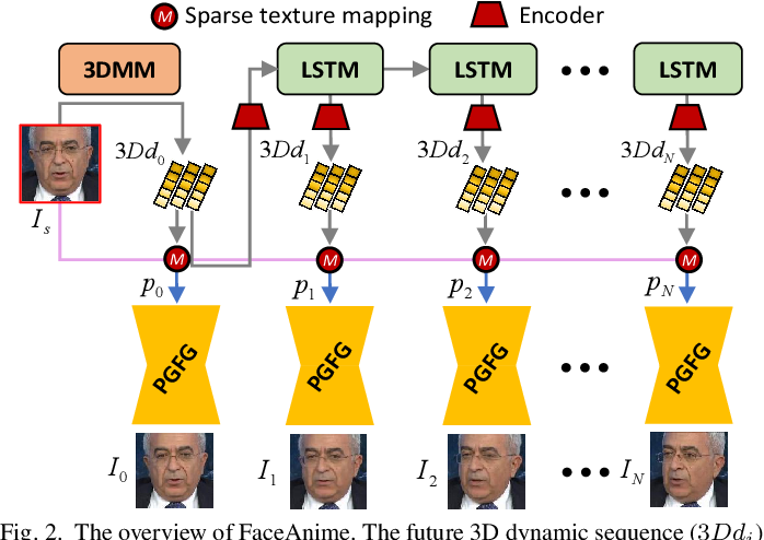 Figure 4 for Image-to-Video Generation via 3D Facial Dynamics