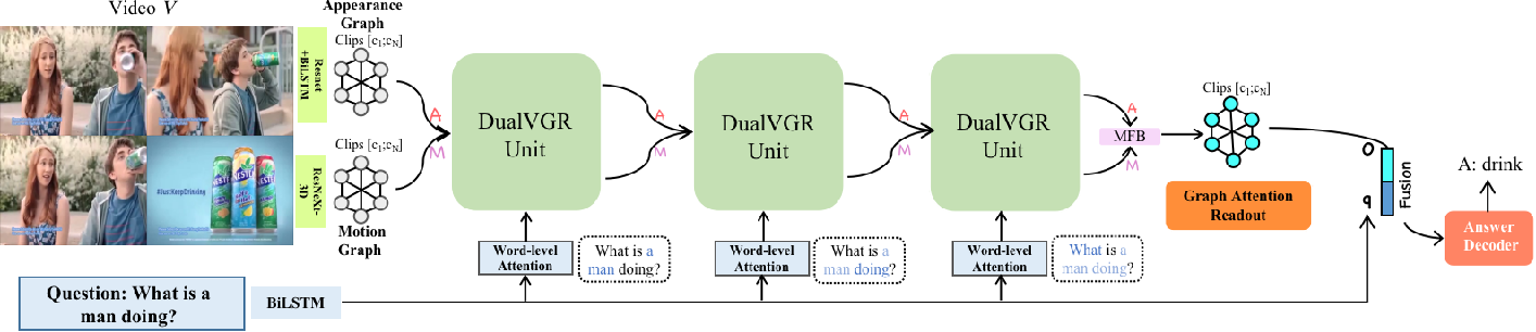 Figure 2 for DualVGR: A Dual-Visual Graph Reasoning Unit for Video Question Answering