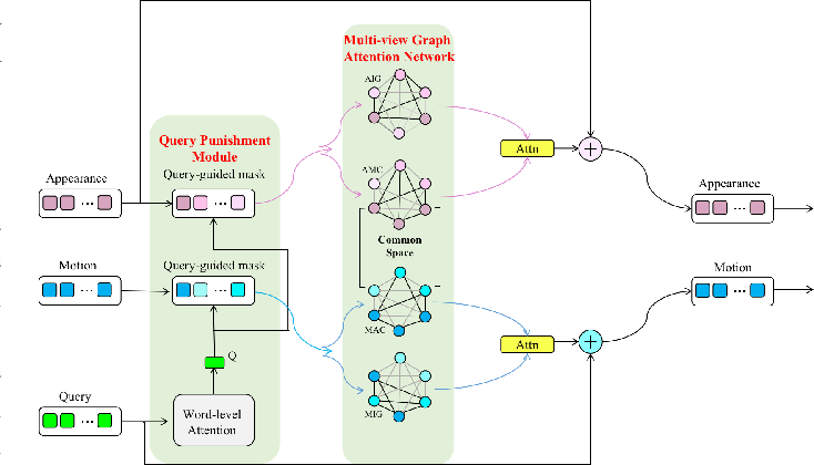 Figure 3 for DualVGR: A Dual-Visual Graph Reasoning Unit for Video Question Answering