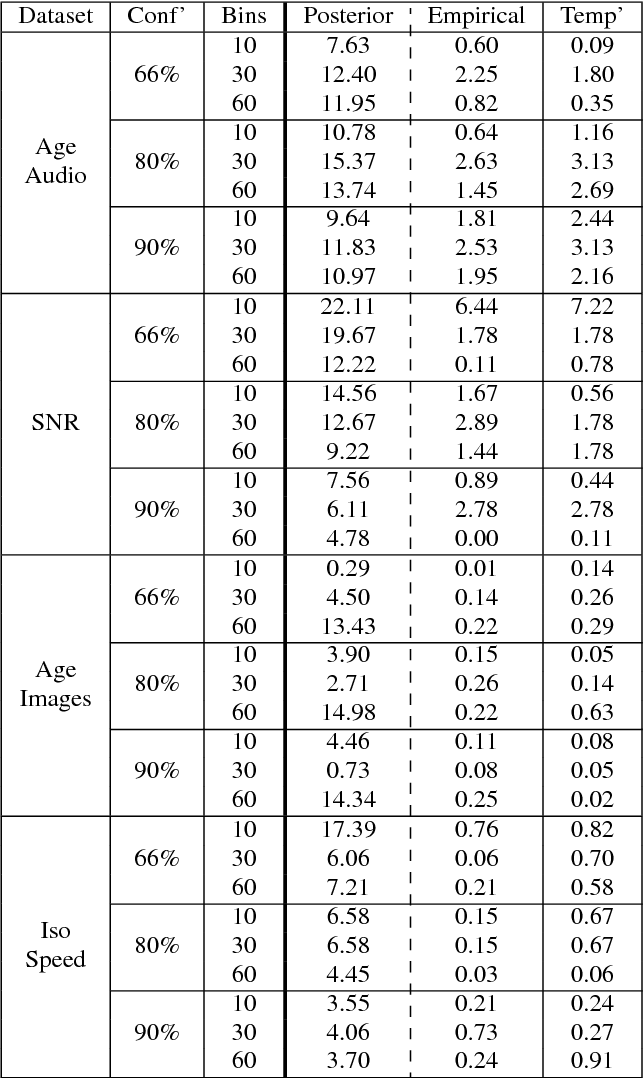 Figure 2 for Calibrated Prediction Intervals for Neural Network Regressors
