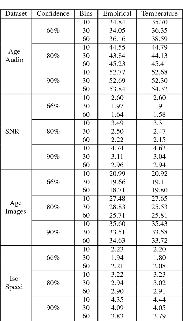 Figure 3 for Calibrated Prediction Intervals for Neural Network Regressors