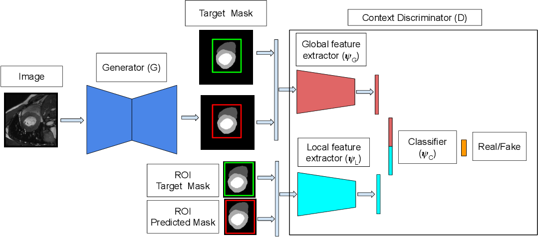 Figure 3 for A context based deep learning approach for unbalanced medical image segmentation