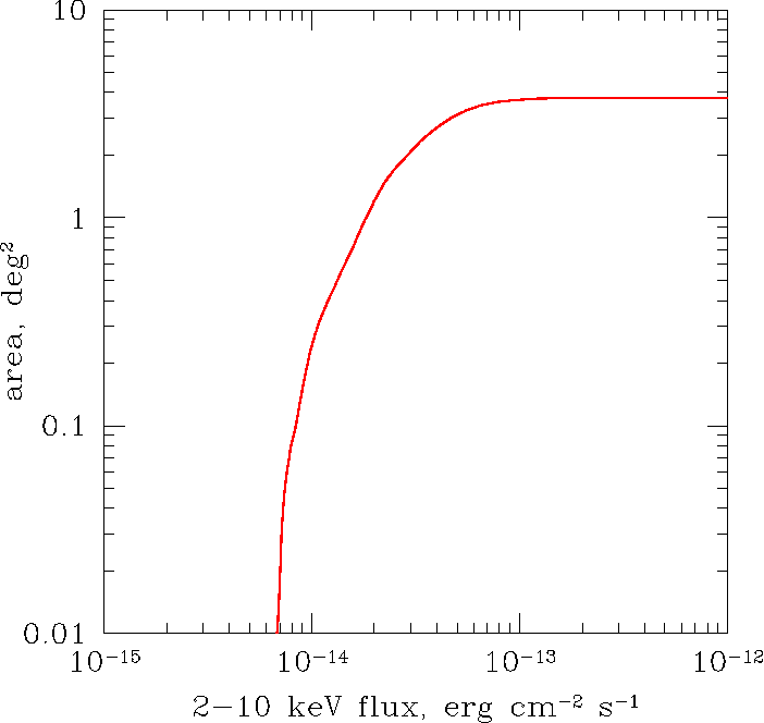 Fig. 2. The survey area as a function of 2–10 keV flux, calculated as described in section 2.3.