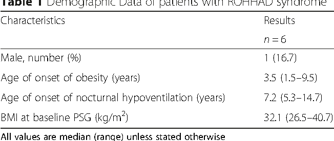 Table 1 Demographic Data of patients with ROHHAD syndrome