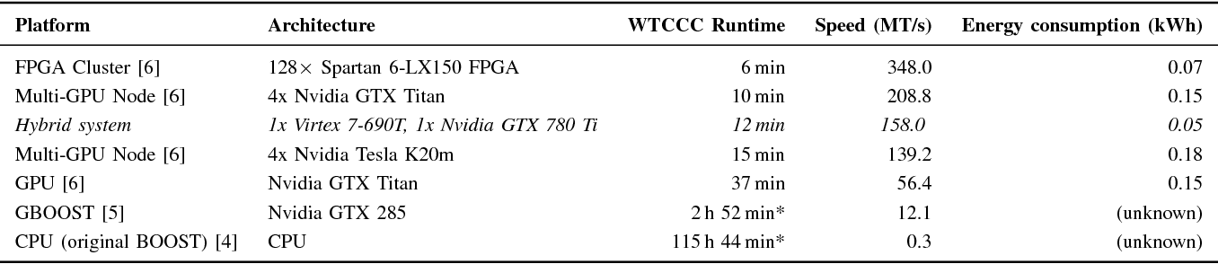 Combining GPU and FPGA technology for efficient exhaustive