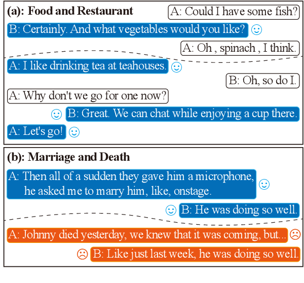 Figure 1 for Topic-Driven and Knowledge-Aware Transformer for Dialogue Emotion Detection