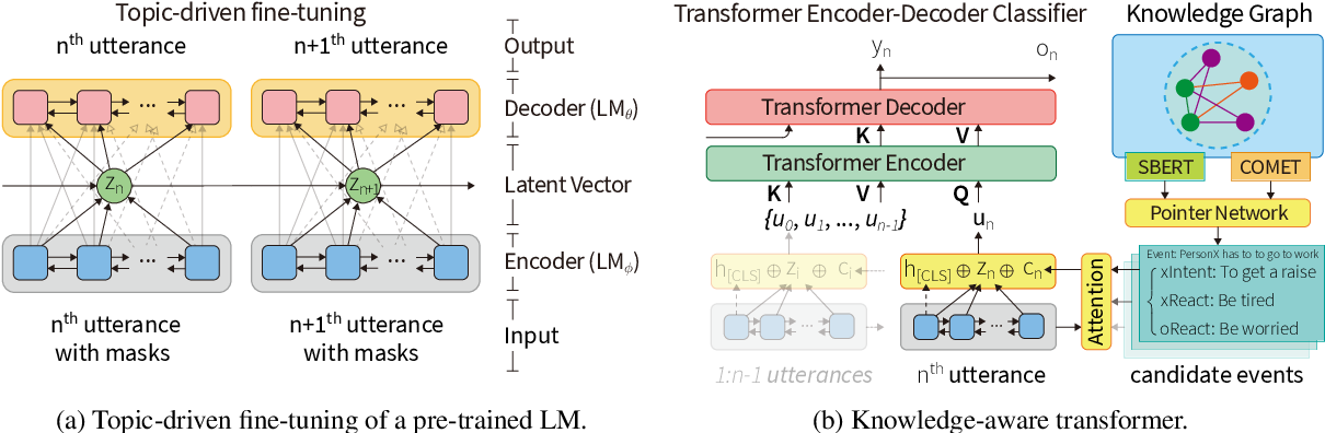 Figure 3 for Topic-Driven and Knowledge-Aware Transformer for Dialogue Emotion Detection