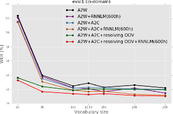 Figure 2 for Improving OOV Detection and Resolution with External Language Models in Acoustic-to-Word ASR